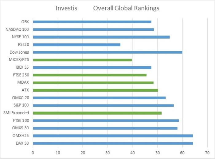 Investis_Global Ranking
