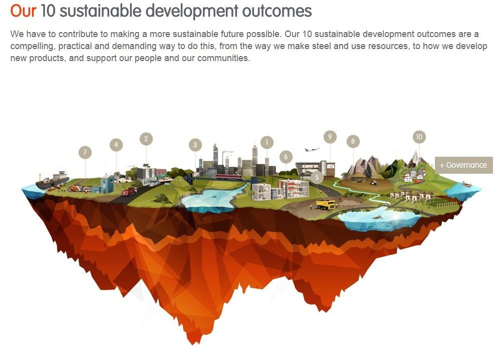 Our 10 Outcomes
