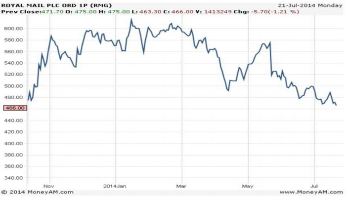 Royal Mail Share Price